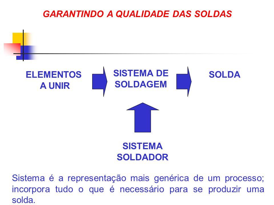 GARANTINDO A QUALIDADE DAS SOLDAS ELEMENTOS A UNIR SISTEMA DE SOLDAGEM SOLDA SISTEMA SOLDADOR Sistema é a representação mais genérica de um processo;