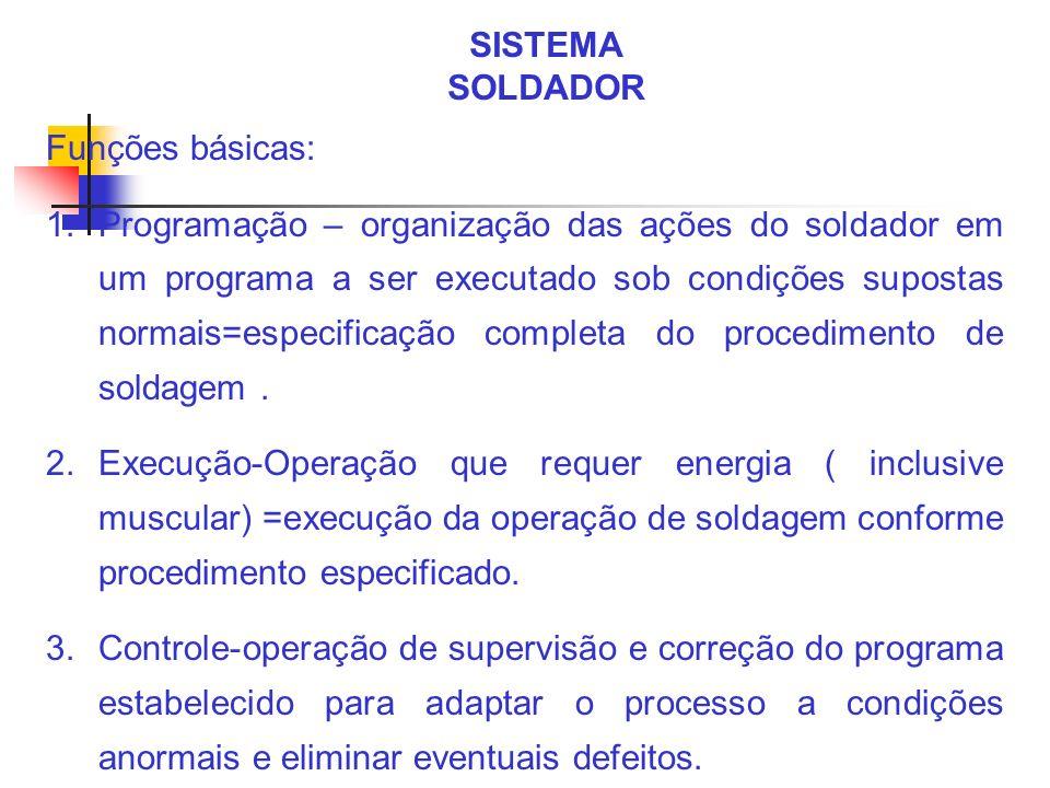 SISTEMA SOLDADOR Funções básicas: 1.Programação – organização das ações do soldador em um programa a ser executado sob condições supostas normais=espe