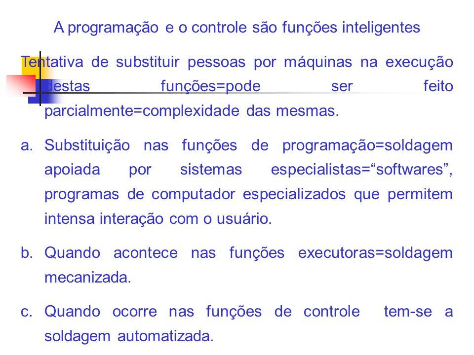 A programação e o controle são funções inteligentes Tentativa de substituir pessoas por máquinas na execução destas funções=pode ser feito parcialment