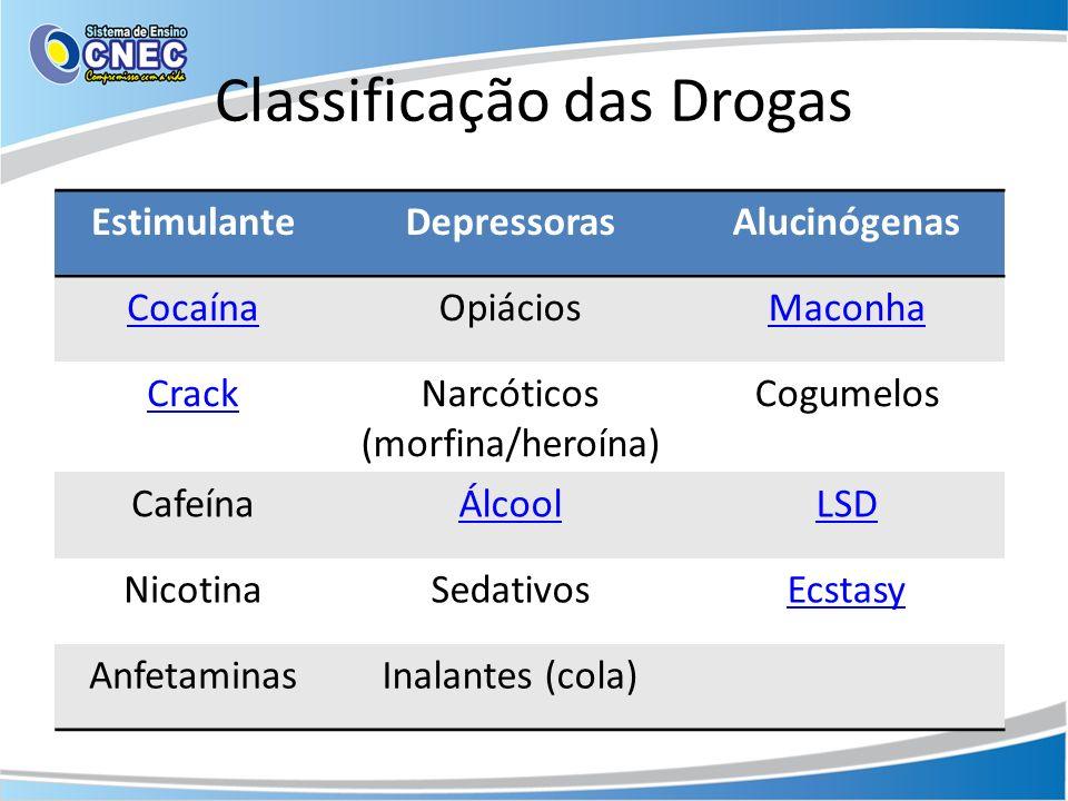 Classificação das Drogas EstimulanteDepressorasAlucinógenas CocaínaOpiáciosMaconha CrackNarcóticos (morfina/heroína) Cogumelos CafeínaÁlcoolLSD Nicoti