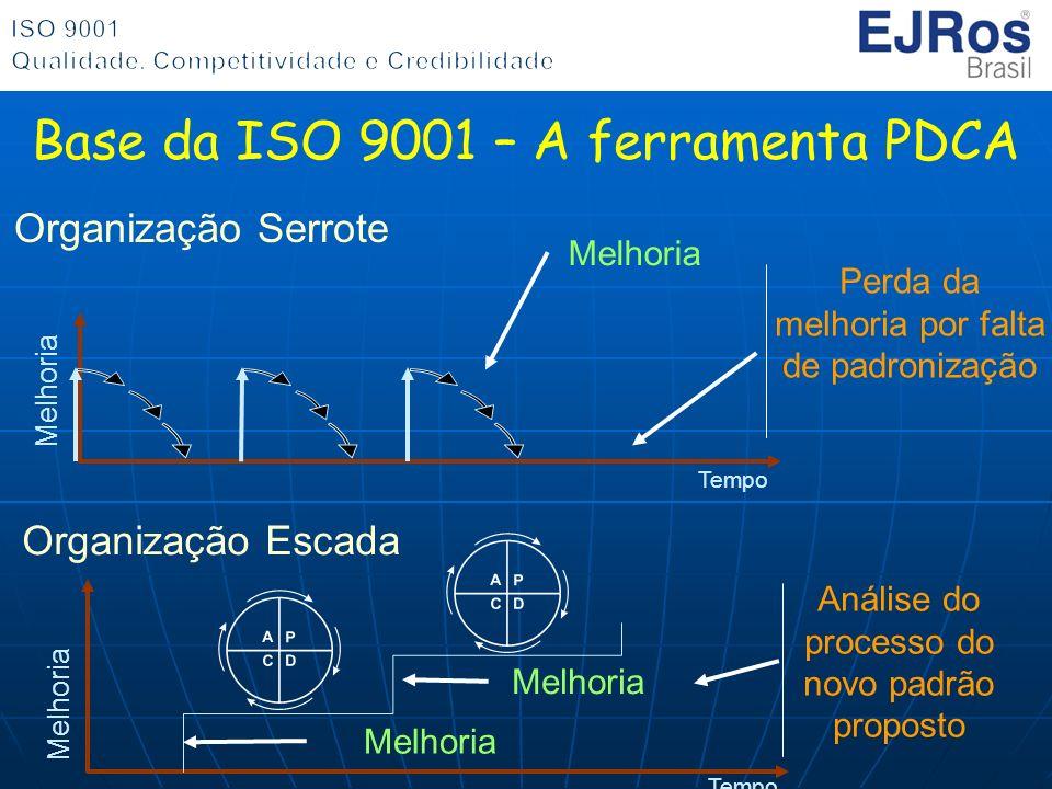 Base da ISO 9001 – A ferramenta PDCA Organização Serrote Melhoria Perda da melhoria por falta de padronização Tempo Melhoria Análise do processo do no