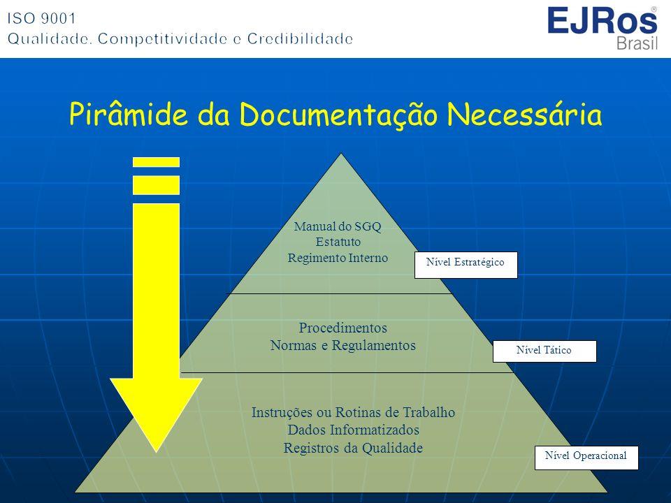 Pirâmide da Documentação Necessária Procedimentos Normas e Regulamentos Instruções ou Rotinas de Trabalho Dados Informatizados Registros da Qualidade