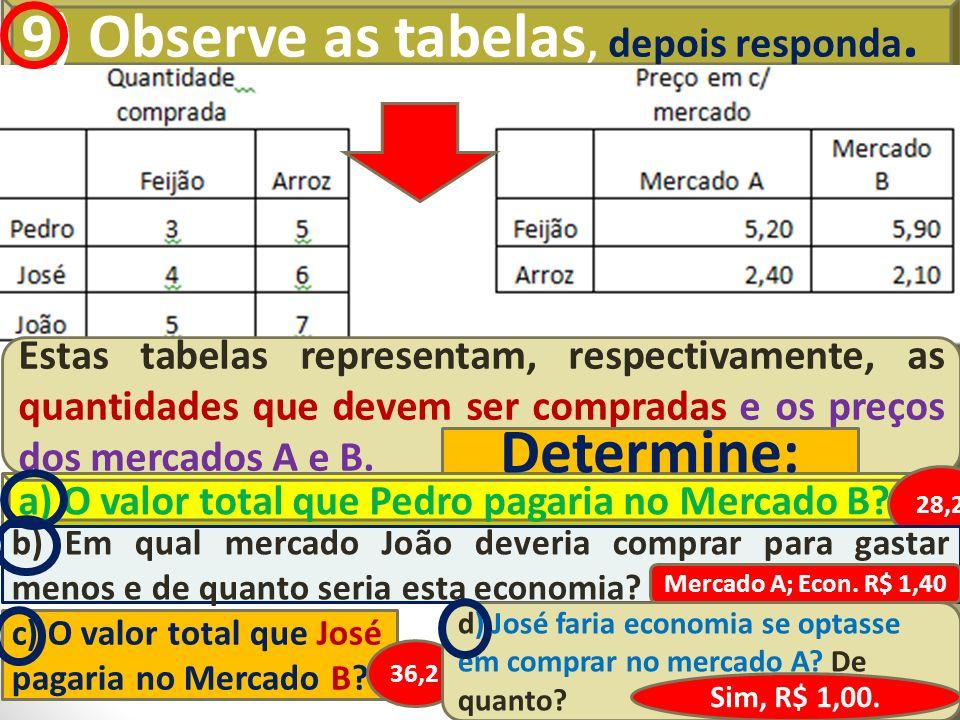 9) Observe as tabelas, depois responda. Estas tabelas representam, respectivamente, as quantidades que devem ser compradas e os preços dos mercados A