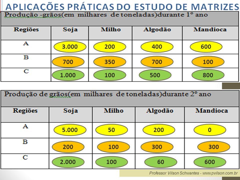 Professor Vilson Schwantes - www.pvilson.com.br 5) A tabela que segue mostra o consumo mensal, em quilogramas, de quatro alimentos básicos, durante um trimestre por uma família.