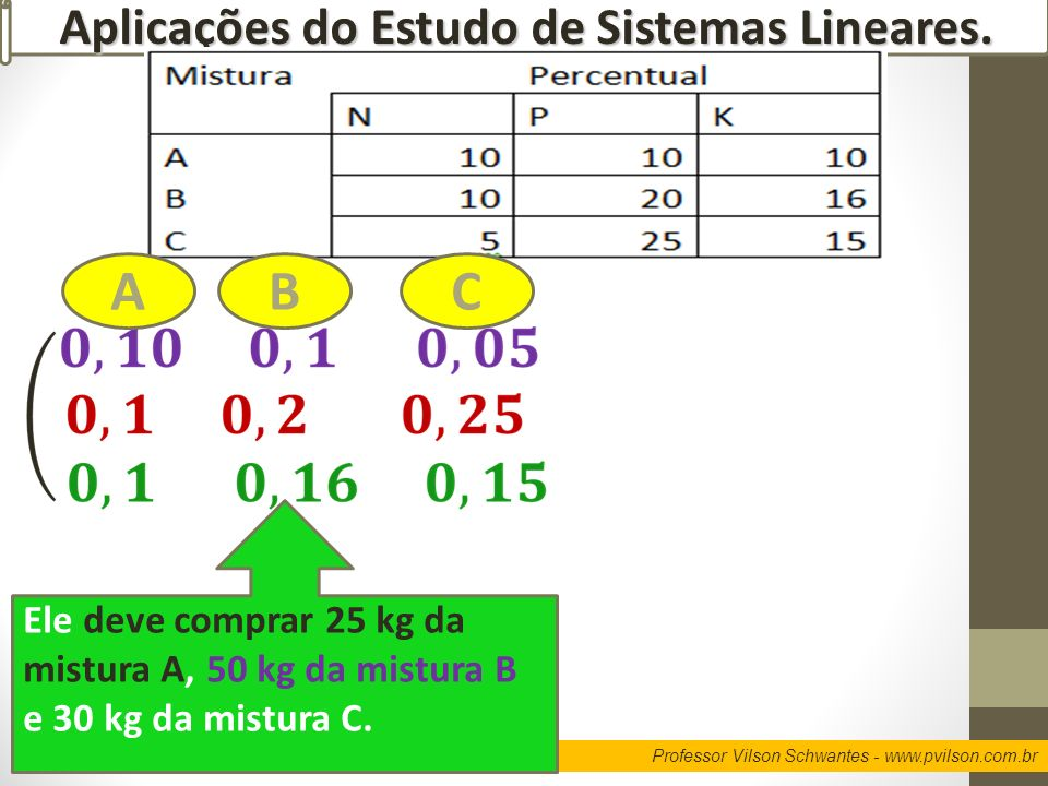 Professor Vilson Schwantes - www.pvilson.com.br Aplicações do Estudo de Sistemas Lineares. ABC Ele deve comprar 25 kg da mistura A, 50 kg da mistura B