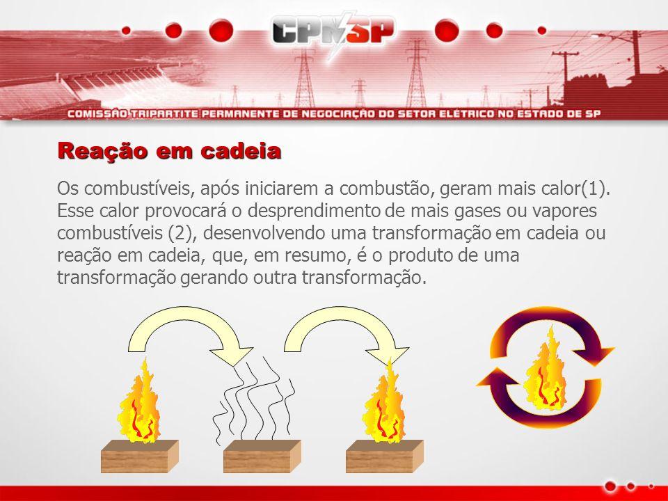 Reação em cadeia Os combustíveis, após iniciarem a combustão, geram mais calor(1). Esse calor provocará o desprendimento de mais gases ou vapores comb