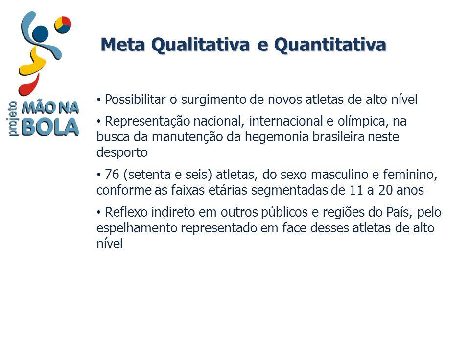 Meta Qualitativa e Quantitativa Possibilitar o surgimento de novos atletas de alto nível Representação nacional, internacional e olímpica, na busca da