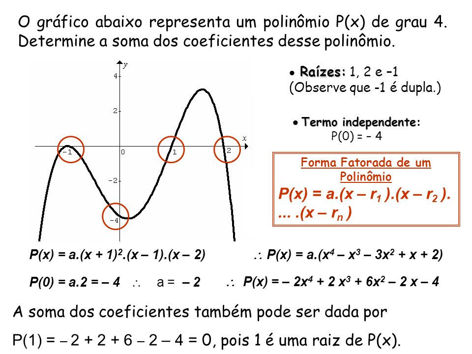 O gráfico abaixo representa um polinômio P(x) de grau 4. Determine a soma dos coeficientes desse polinômio. Raízes: Raízes: 1, 2 e –1 (Observe que -1
