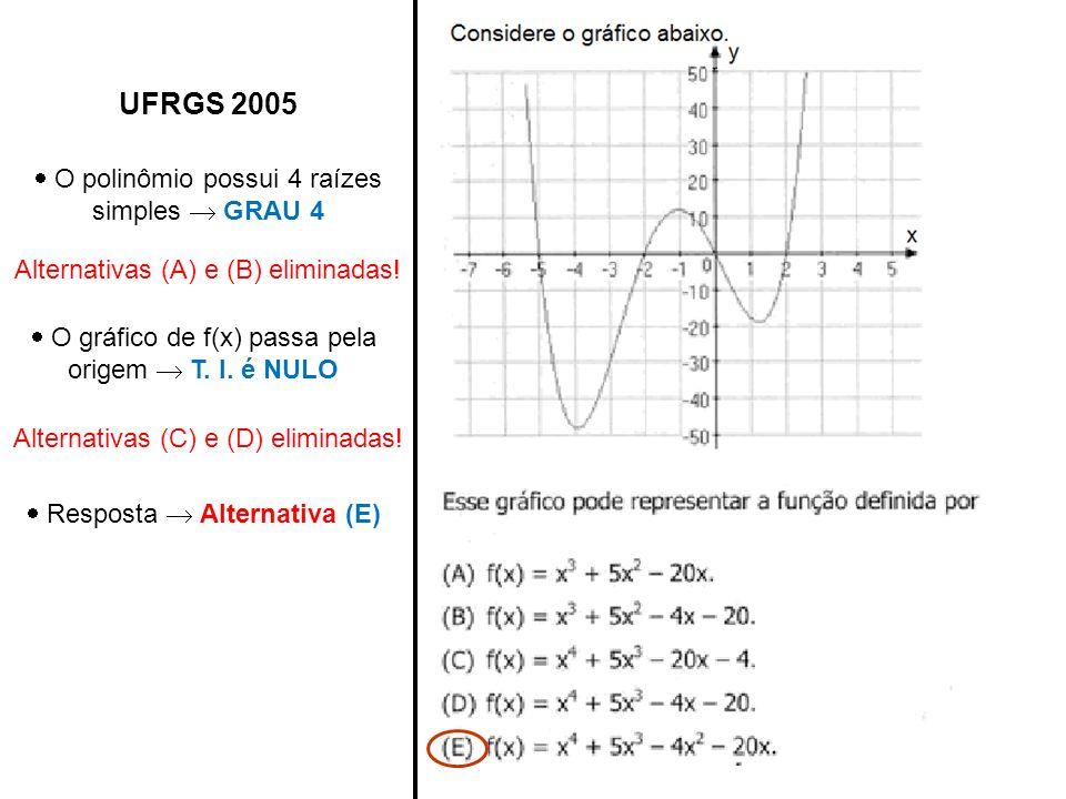 UFRGS 2005 O polinômio possui 4 raízes simples GRAU 4 Alternativas (A) e (B) eliminadas! O gráfico de f(x) passa pela origem T. I. é NULO Alternativas