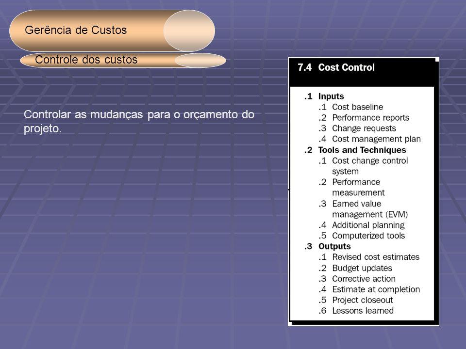 Gerência de Custos Controlar as mudanças para o orçamento do projeto. Controle dos custos