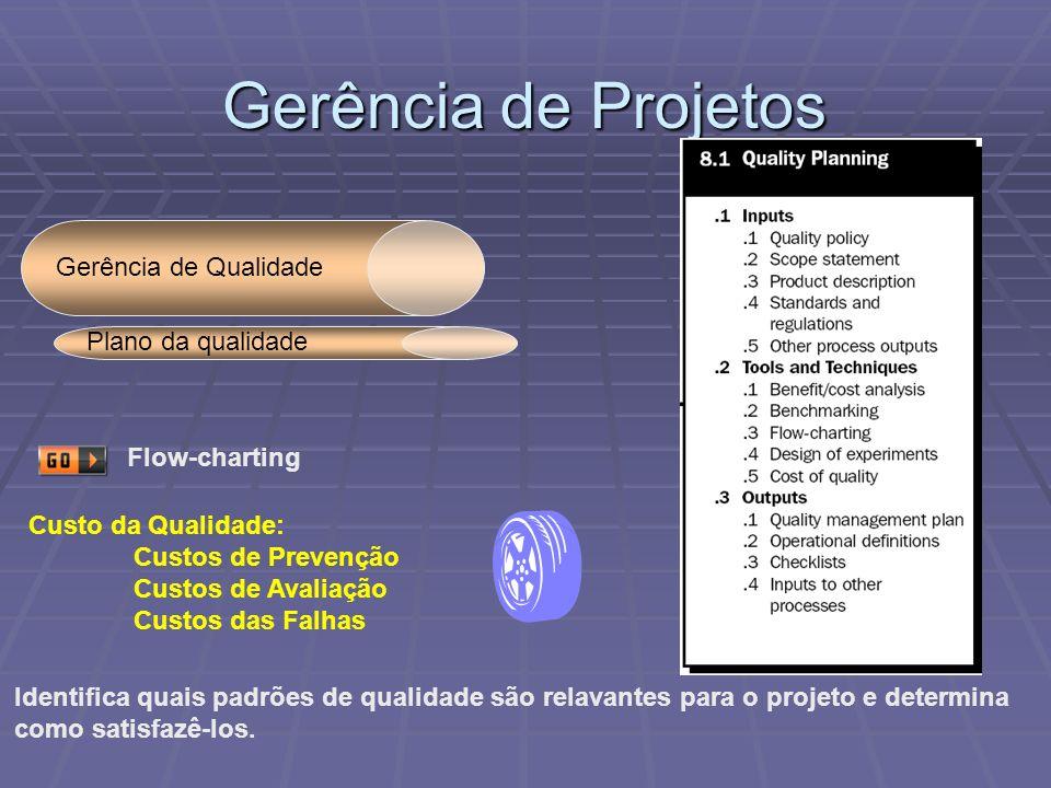 Gerência de Projetos Gerência de Qualidade Identifica quais padrões de qualidade são relavantes para o projeto e determina como satisfazê-los. Plano d