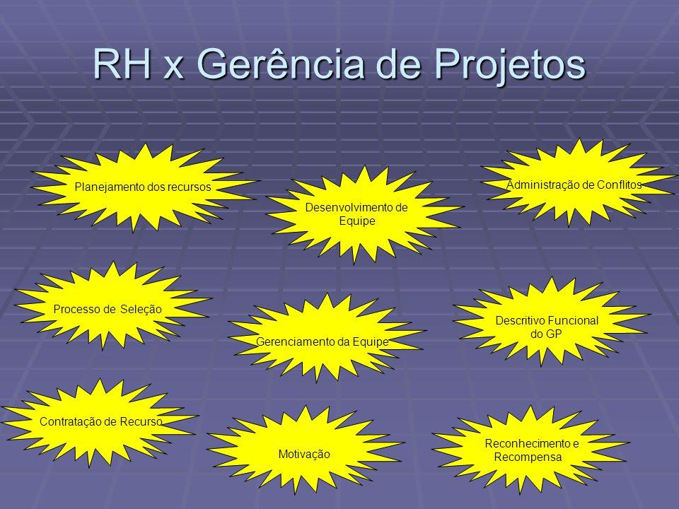 Planejamento dos recursos Gerenciamento da Equipe Processo de Seleção Desenvolvimento de Equipe Contratação de Recurso Motivação Reconhecimento e Reco