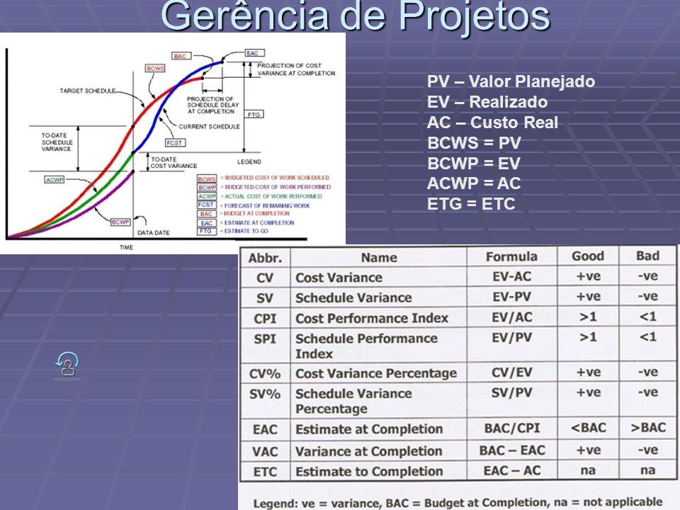 Gerência de Projetos PV – Valor Planejado EV – Realizado AC – Custo Real BCWS = PV BCWP = EV ACWP = AC ETG = ETC