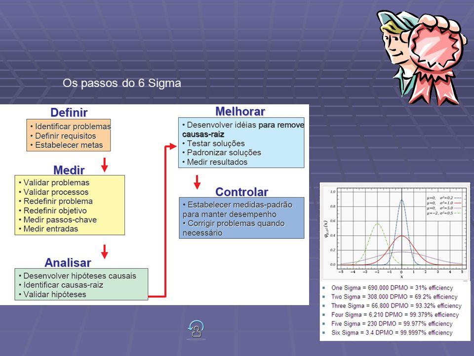 Os passos do 6 Sigma