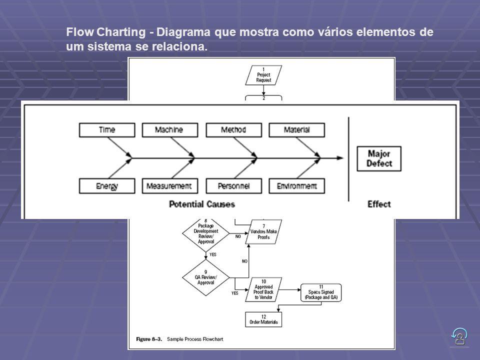 Flow Charting - Diagrama que mostra como vários elementos de um sistema se relaciona. 80/20 – 80% dos problemas são provocados por 20% das causas.