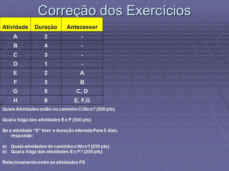 Correção dos Exercícios AtividadeDuraçãoAntecessor A2- B4- C3- D1- E2A F3B G5C, D H8E, F,G Quais Atividades estão no caminho Crítico? (500 pts) Qual a