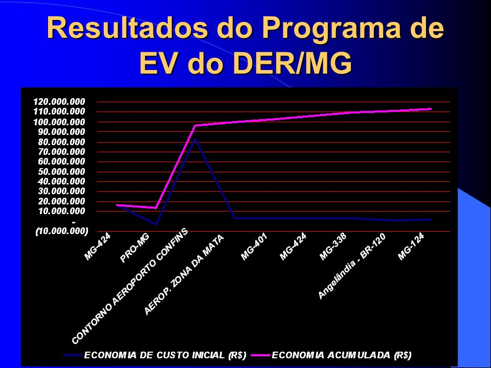 Resultados do Programa de EV do DER/MG