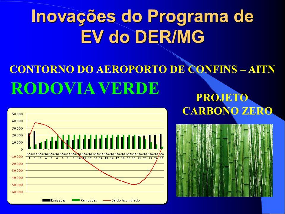 Inovações do Programa de EV do DER/MG RODOVIA VERDE PROJETO CARBONO ZERO CONTORNO DO AEROPORTO DE CONFINS – AITN
