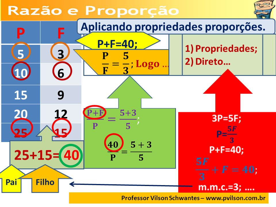 Professor Vilson Schwantes – www.pvilson.com.br PF 53 106 159 2012 2515 25+15= 40 PaiFilho Aplicando propriedades proporções. P+F=40; 1)Propriedades;