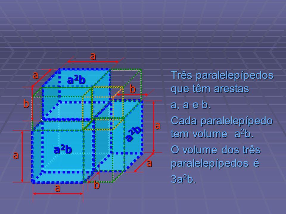 Três paralelepípedos que têm arestas a, a e b. Cada paralelepípedo tem volume a 2 b. O volume dos três paralelepípedos é 3a 2 b. b b a2ba2ba2ba2b a a2