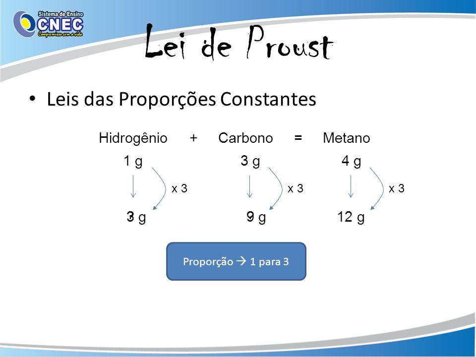 Lei de Proust Leis das Proporções Constantes Hidrogênio + Carbono = Metano 1 g 3 g 4 g 12 g9 g3 g?? x 3 Proporção 1 para 3