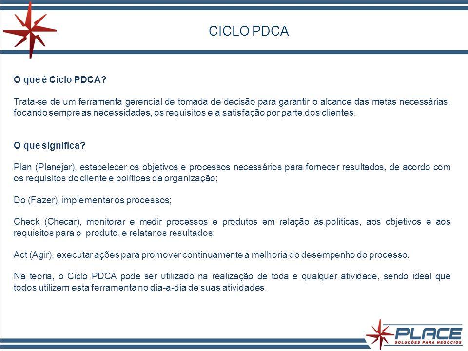 CICLO PDCA O que é Ciclo PDCA.