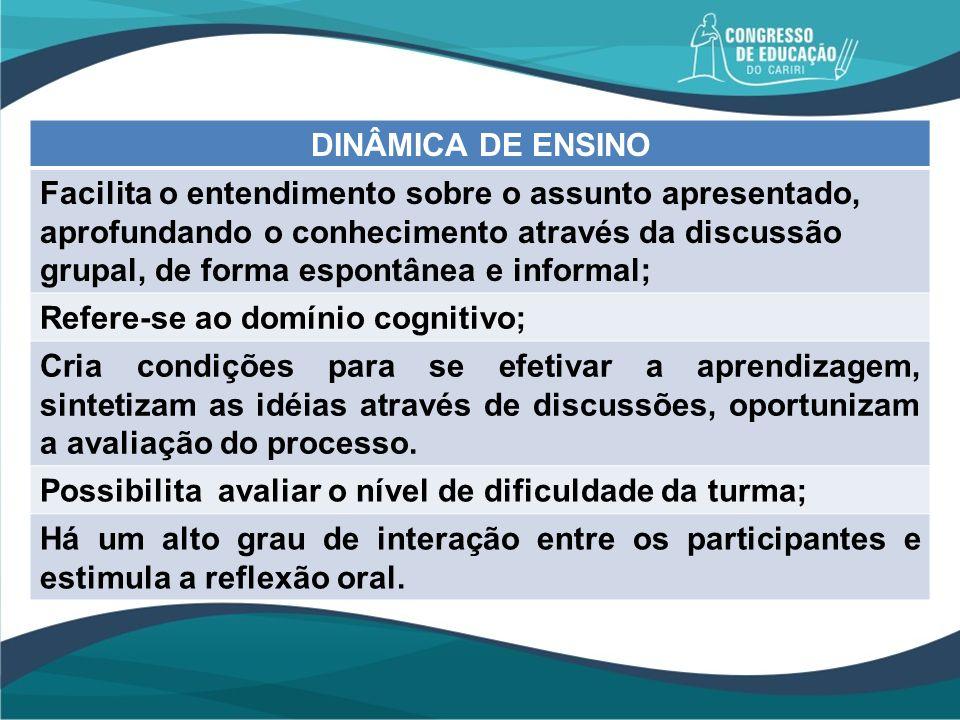 DINÂMICA DE ENSINO Facilita o entendimento sobre o assunto apresentado, aprofundando o conhecimento através da discussão grupal, de forma espontânea e