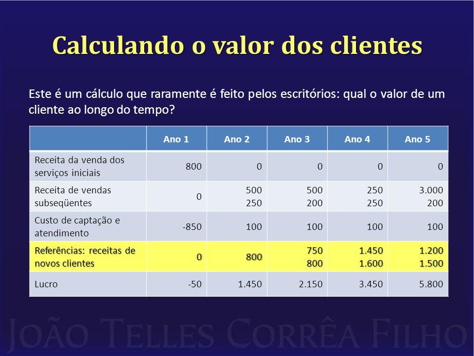 Calculando o valor dos clientes Este é um cálculo que raramente é feito pelos escritórios: qual o valor de um cliente ao longo do tempo.