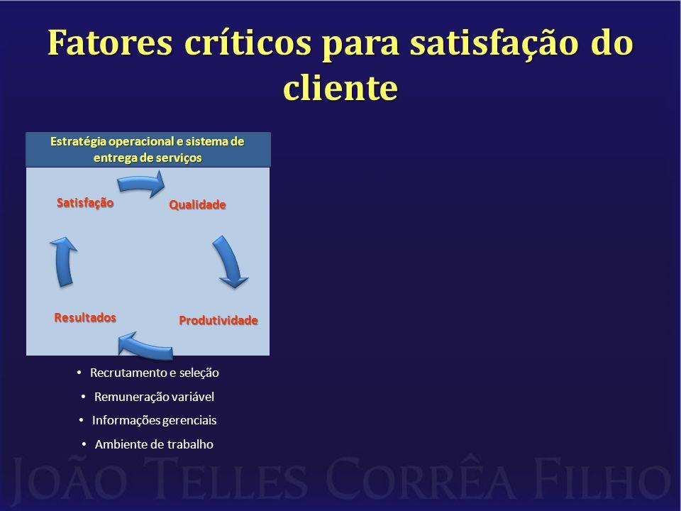 Fatores críticos para satisfação do cliente Estratégia operacional e sistema de entrega de serviços Recrutamento e seleção Remuneração variável Informações gerenciais Ambiente de trabalhoQualidade Produtividade Resultados Satisfação