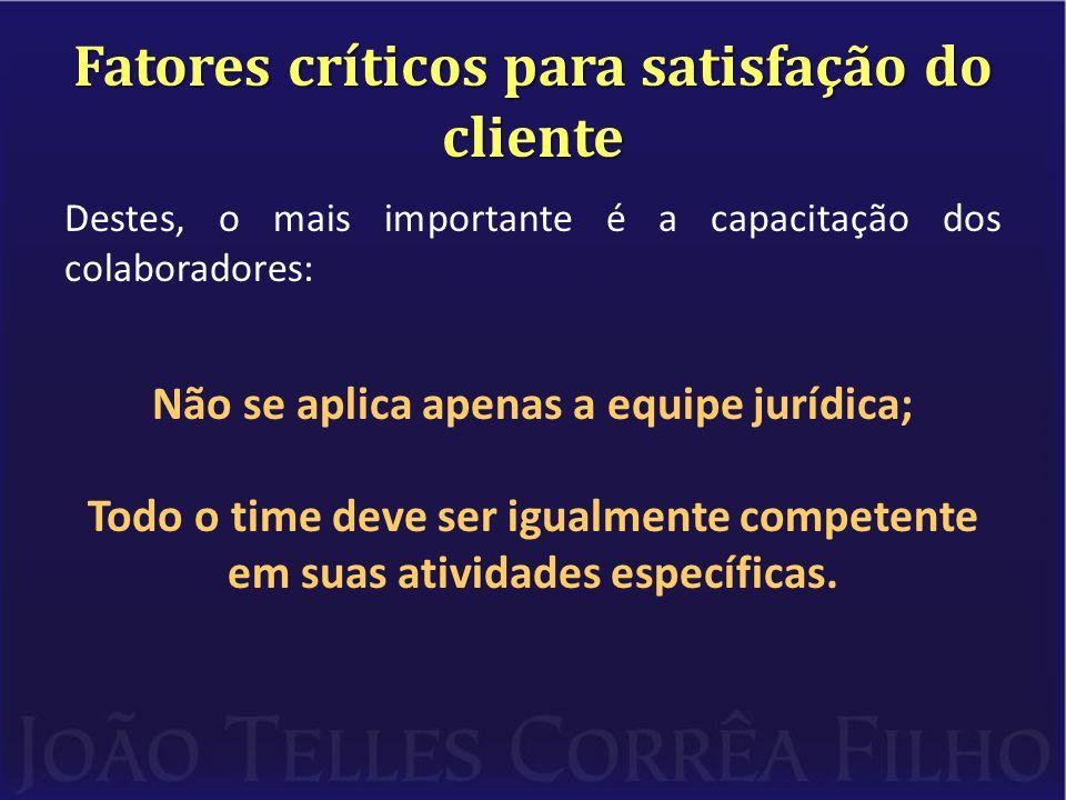 Fatores críticos para satisfação do cliente Destes, o mais importante é a capacitação dos colaboradores: Não se aplica apenas a equipe jurídica; Todo o time deve ser igualmente competente em suas atividades específicas.