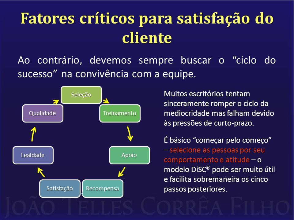 Fatores críticos para satisfação do cliente Ao contrário, devemos sempre buscar o ciclo do sucesso na convivência com a equipe.