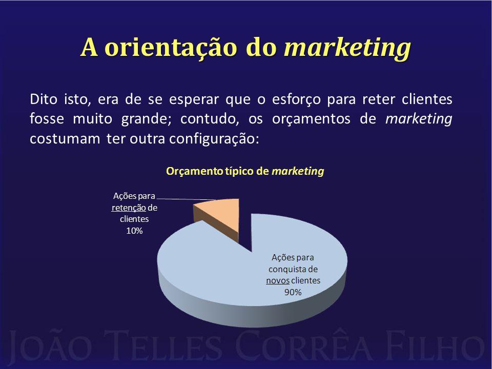 A orientação do marketing Dito isto, era de se esperar que o esforço para reter clientes fosse muito grande; contudo, os orçamentos de marketing costumam ter outra configuração: