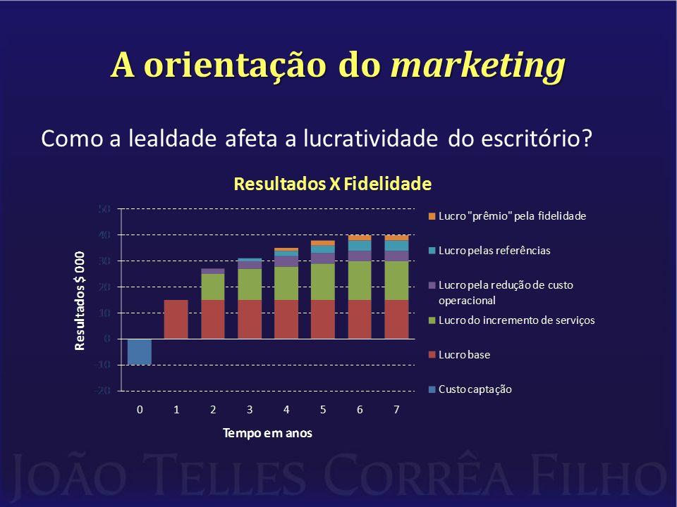 A orientação do marketing O gráfico do slide anterior foi divulgado pela Universidade de Harvard e demonstra claramente como novas parcelas de lucros são adicionadas ao longo do tempo como decorrência da fidelização dos clientes.