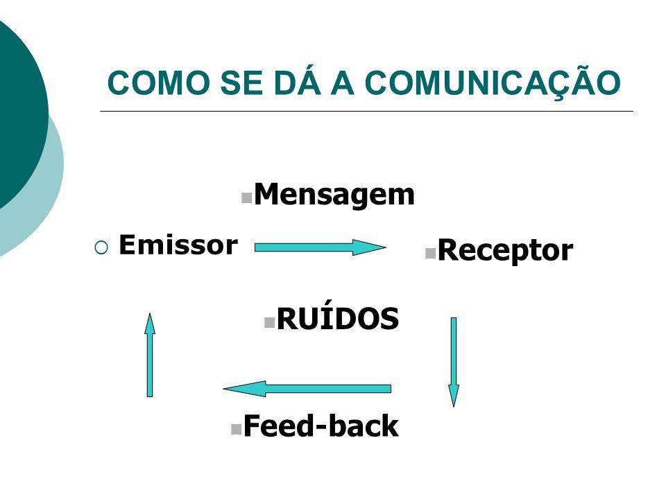 COMO SE DÁ A COMUNICAÇÃO Emissor Receptor Mensagem Feed-back RUÍDOS