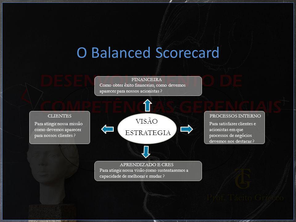 O Balanced Scorecard FINANCEIRA Como obter êxito financeiro, como devemos aparecer para nossos acionistas ? APRENDIZADO E CRES Para atingir nossa visã
