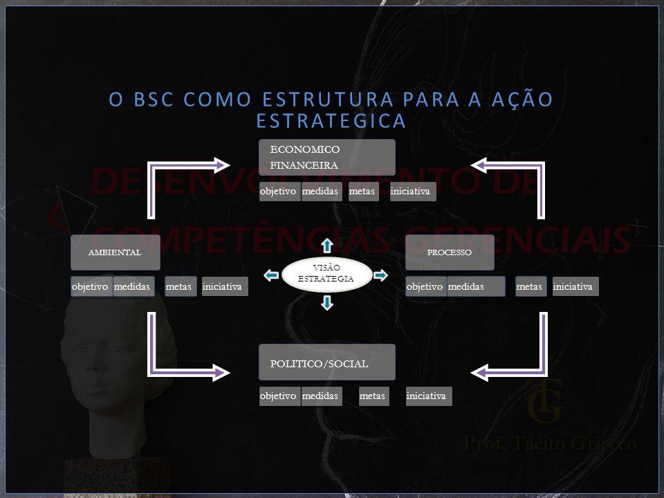 O BSC COMO ESTRUTURA PARA A AÇÃO ESTRATEGICA ECONOMICO FINANCEIRA objetivomedidasmetasiniciativa VISÃO ESTRATEGIA POLITICO/SOCIAL objetivomedidasmetas