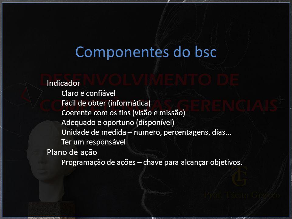 Componentes do bsc Indicador Claro e confiável Fácil de obter (informática) Coerente com os fins (visão e missão) Adequado e oportuno (disponível) Uni