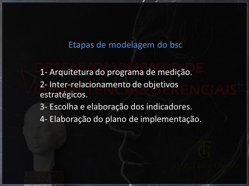 Etapas de modelagem do bsc 1- Arquitetura do programa de medição. 2- Inter-relacionamento de objetivos estratégicos. 3- Escolha e elaboração dos indic