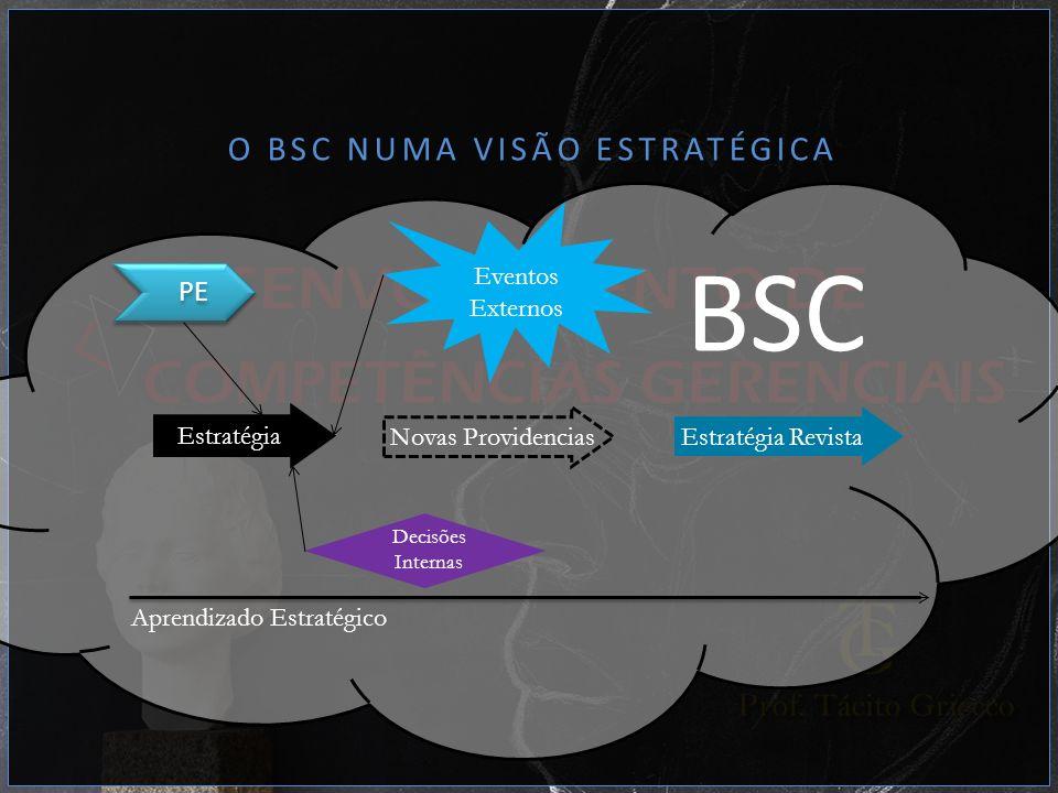 O BSC NUMA VISÃO ESTRATÉGICA PE Estratégia Decisões Internas Eventos Externos Novas ProvidenciasEstratégia Revista BSC Aprendizado Estratégico