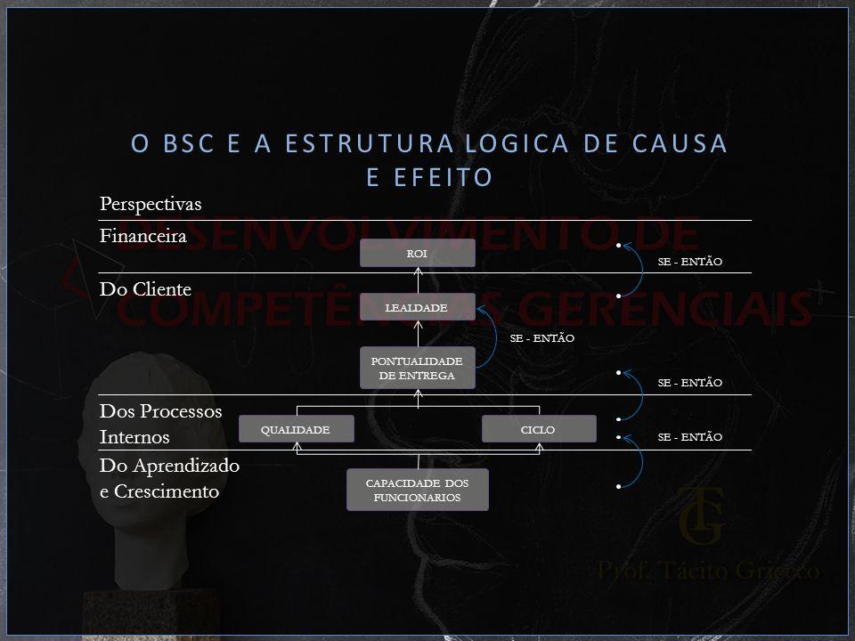 O BSC E A ESTRUTURA LOGICA DE CAUSA E EFEITO Perspectivas Financeira ROI Do Cliente LEALDADE PONTUALIDADE DE ENTREGA Dos Processos Internos QUALIDADEC