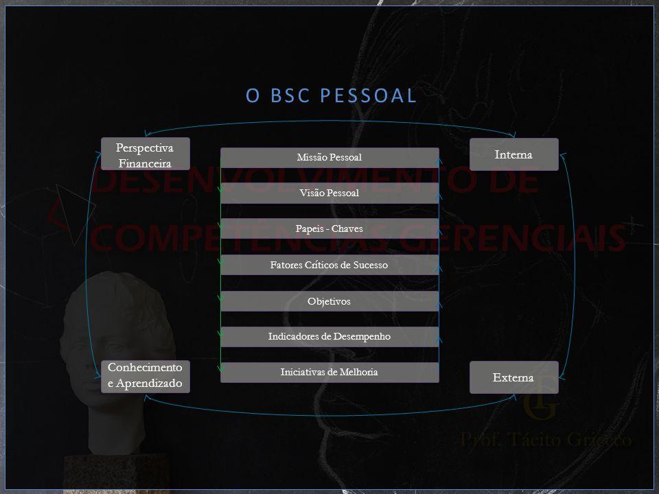 O BSC PESSOAL Missão Pessoal Visão Pessoal Papeis - Chaves Fatores Críticos de Sucesso Objetivos Indicadores de Desempenho Iniciativas de Melhoria Per