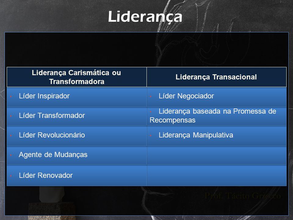 Liderança Líder Renovador Agente de Mudanças Liderança Manipulativa Líder Revolucionário Liderança baseada na Promessa de Recompensas Líder Transforma
