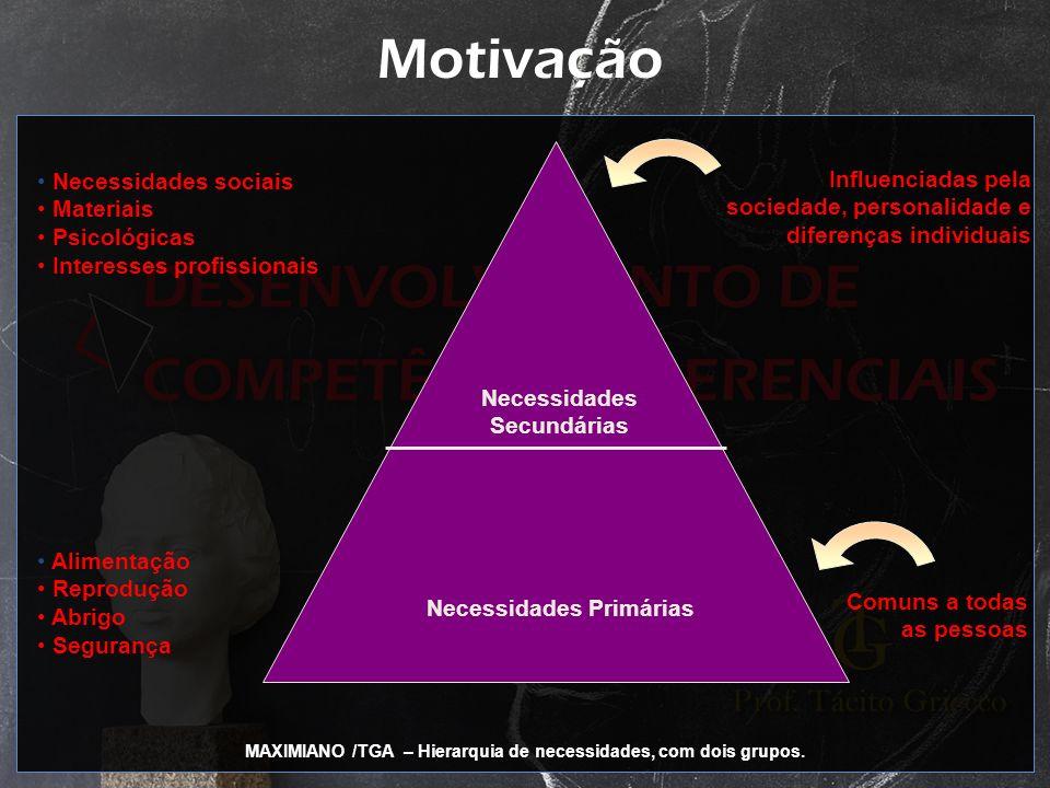 Motivação Necessidades Secundárias Necessidades Primárias Necessidades sociais Materiais Psicológicas Interesses profissionais Alimentação Reprodução