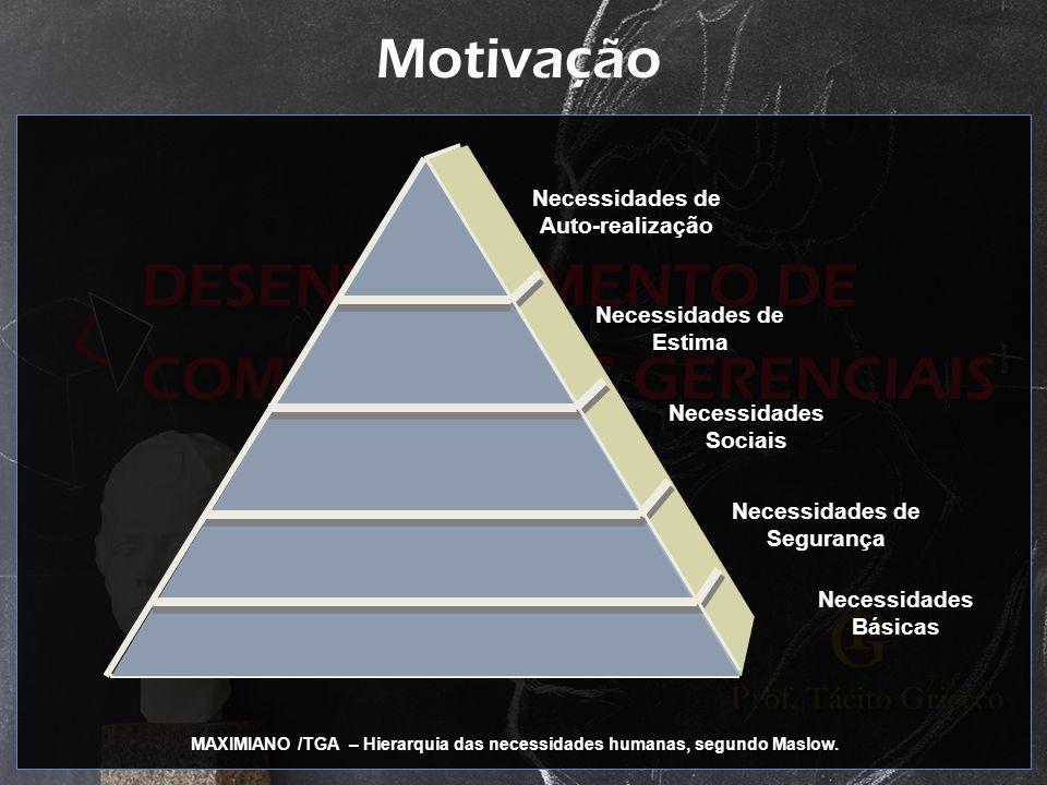 Motivação Necessidades de Auto-realização Necessidades de Estima Necessidades Sociais Necessidades de Segurança Necessidades Básicas MAXIMIANO /TGA –