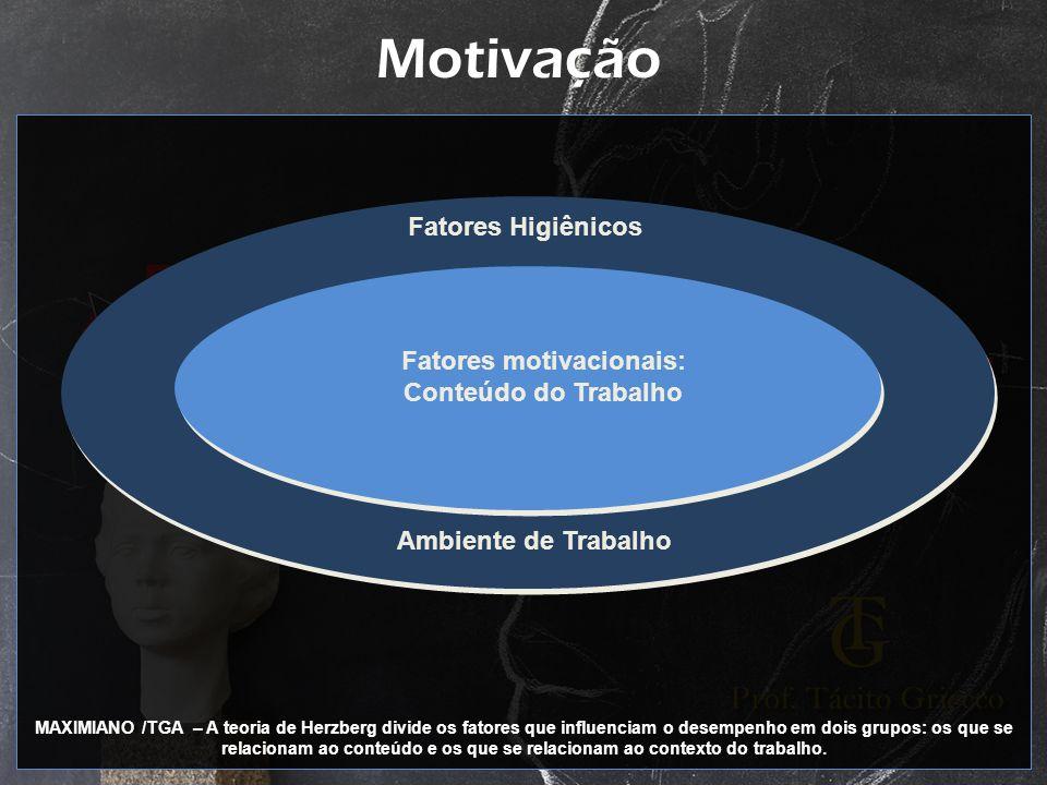 Motivação Ambiente de Trabalho Fatores Higiênicos Fatores motivacionais: Conteúdo do Trabalho MAXIMIANO /TGA – A teoria de Herzberg divide os fatores