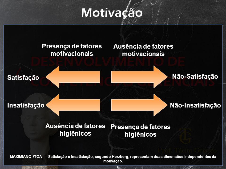 Motivação Presença de fatores motivacionais Ausência de fatores motivacionais Satisfação Insatisfação Não-Satisfação Não-Insatisfação Ausência de fato