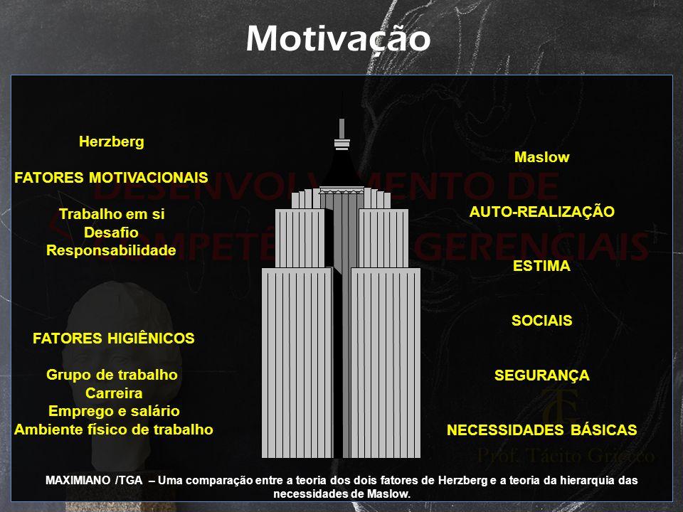 Motivação Herzberg FATORES MOTIVACIONAIS Trabalho em si Desafio Responsabilidade FATORES HIGIÊNICOS Grupo de trabalho Carreira Emprego e salário Ambie