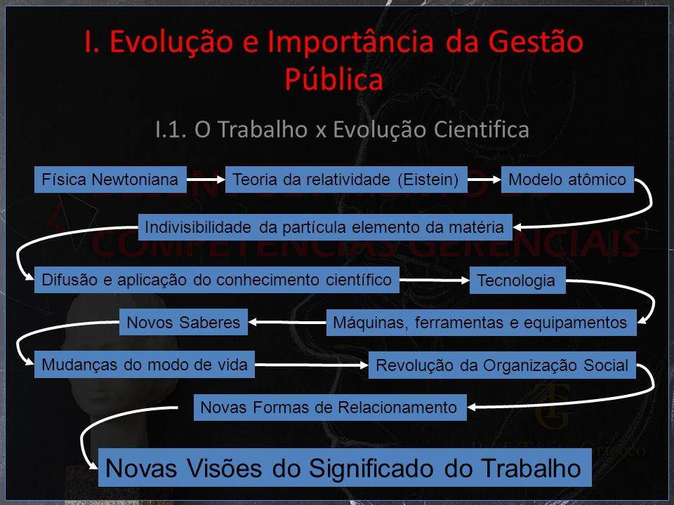 I. Evolução e Importância da Gestão Pública I.1. O Trabalho x Evolução Cientifica Física NewtonianaTeoria da relatividade (Eistein)Modelo atômico Indi