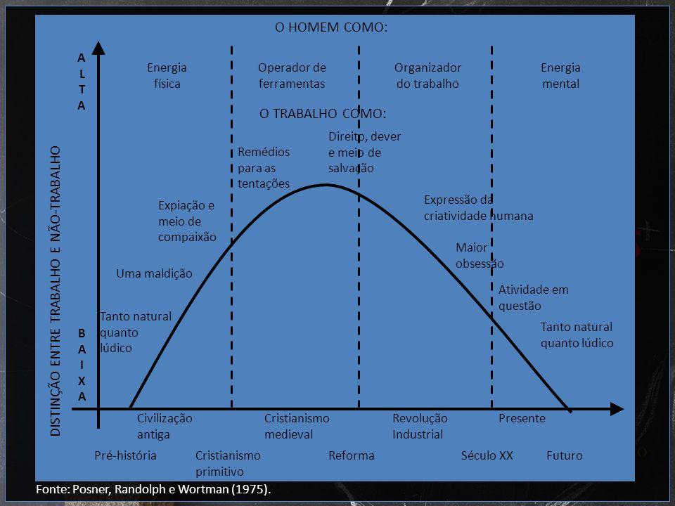 Fonte: Posner, Randolph e Wortman (1975). DISTINÇÃO ENTRE TRABALHO E NÃO-TRABALHO O HOMEM COMO: Civilização antiga Cristianismo medieval Revolução Ind