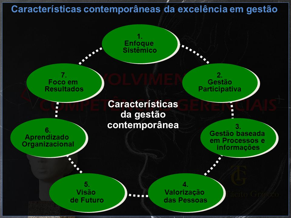 3. Gestão baseada em Processos e informações 3. Gestão baseada em Processos e informações 6. Aprendizado Organizacional 6. Aprendizado Organizacional